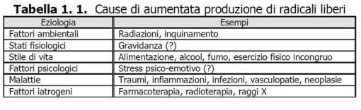 cause produzione sistema difesa antiossidante Radicali liberi - Misurazione stress ossidativo - Skin Center Pescara