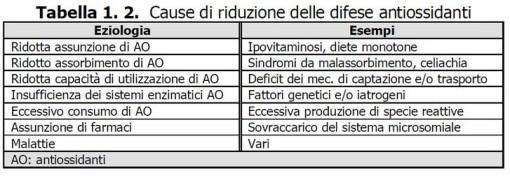 cause abbassamento difesa antiossidante Radicali liberi - Misurazione stress ossidativo - Skin Center Pescara